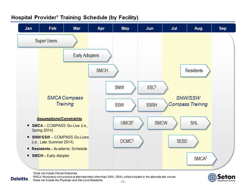 Medical Staff Icd 10 Training Schedule Set